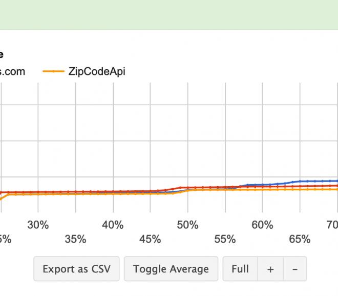 ZipCodeAPI Response Timess comparison